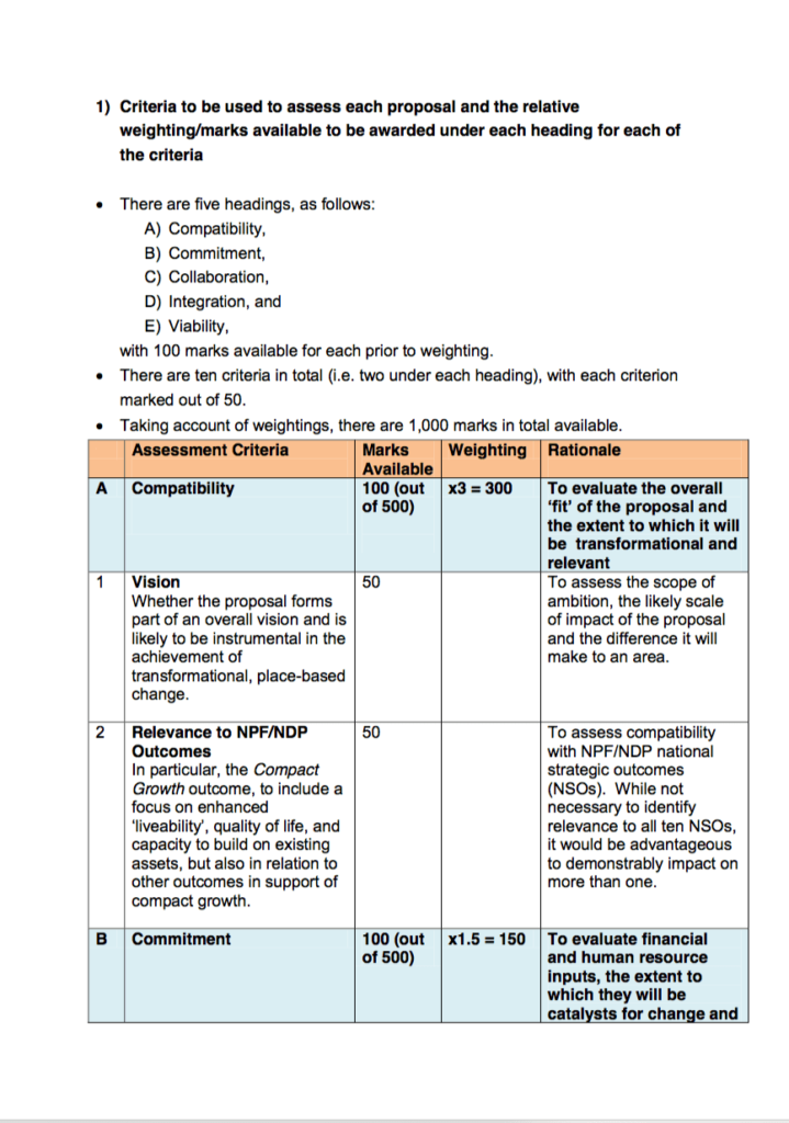 Criteria to be used to assess each proposal and the relative weighting