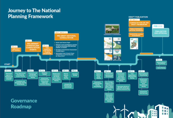 Journey to The National Planning Framework (click to enlarge)